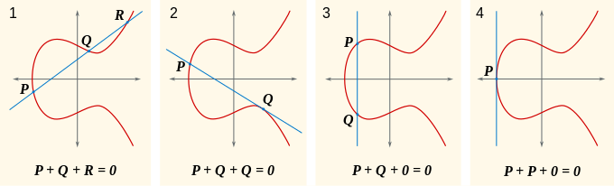 Definition of addition for a pair of points on an elliptic curve